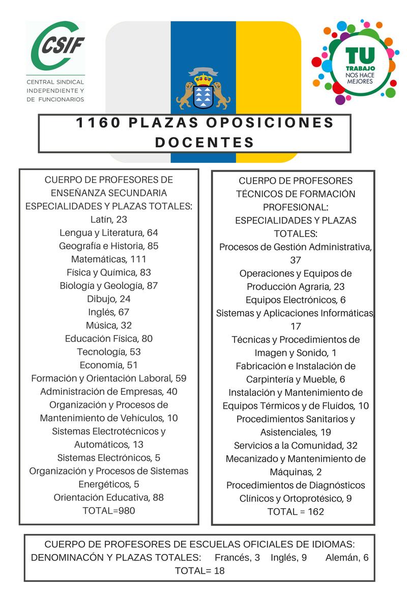 ioposiciones canarias docentes 2018