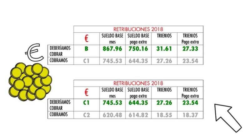 Gráfico retribuciones Sanidad CSIF