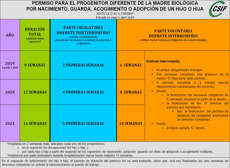 Nuevo permiso paternidad CSIF
