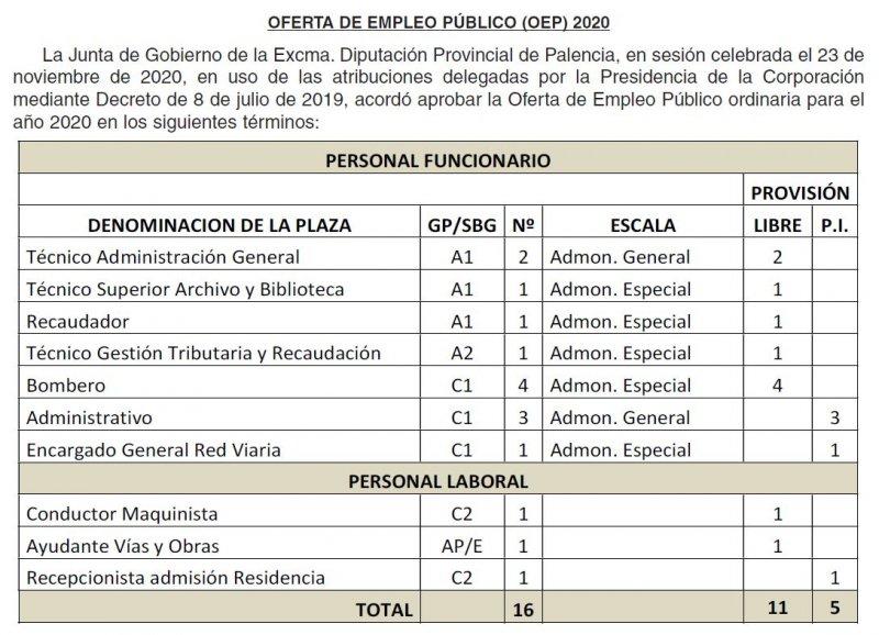 OPE Diputación de Palencia