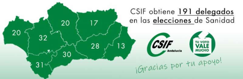 CSIF Granada se consolida como el primer sindicato multiprofesional de la sanidad pública granadina tras las elecciones sindicales celebradas ayer