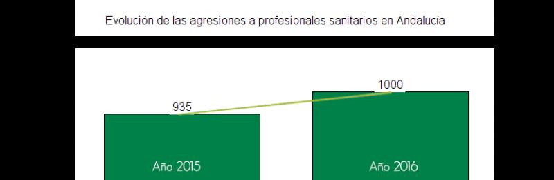 CSIF-A denuncia que se registran 2,74 agresiones al día a los profesionales sanitarios en Andalucía