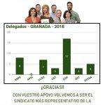 CSIF Granada gana por tercera vez consecutiva las elecciones sindicales de la enseñanza pública granadina