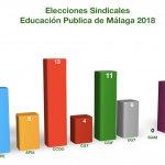 Resultados Elecciones Sindicales Educación MÁLAGA