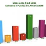 Resultados Elecciones Sindicales Educación ALMERÍA