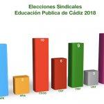 Resultados Elecciones Sindicales Educación CÁDIZ