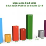 Resultados Elecciones Sindicales Educación SEVILLA