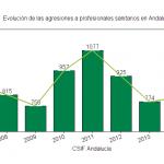 Gráfico sobre la evolución de las agresiones en el SAS. 2006-2016