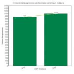 Gráfico sobre la evolución de las agresiones en el SAS. 2015-2016