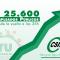 El empleo público recupera 25.600 trabajadores en un año, desde la restitución de la jornada de 35 horas lograda por CSIF-A