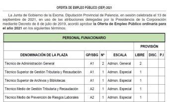 Oferta de empleo público en la Diputación de Palencia