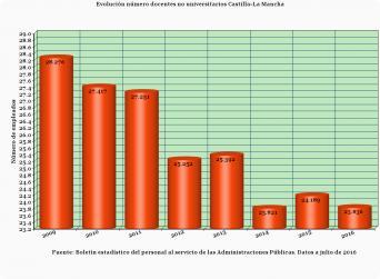 Gráfica de la evolución del número de docentes no universitarios en Castilla-La Mancha