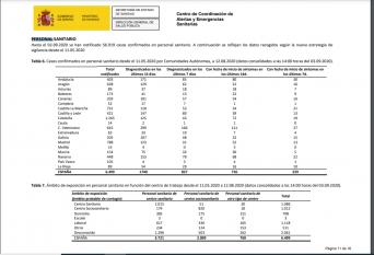 C-LM suma 731 profesionales del ámbito sanitario contagiados entre mayo y agosto