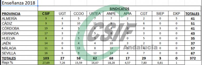 CSIF-A gana por tercera vez consecutiva las elecciones sindicales de la enseñanza pública andaluza