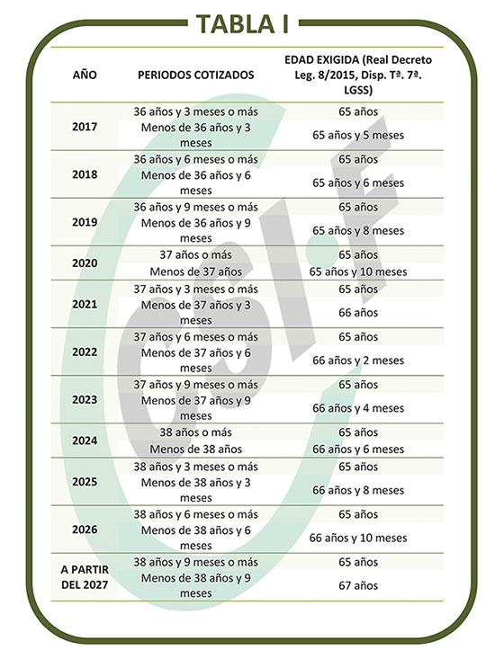 Tabla I cálculo edad de jubilación anticipada